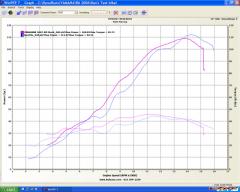 2007 600RR vs. 2007 R6