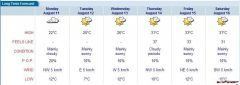 Week of Forcast